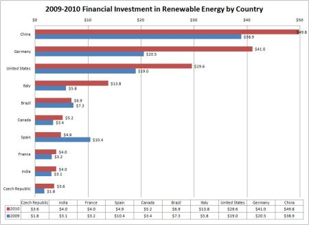 renewable-energy-investment-by-country
