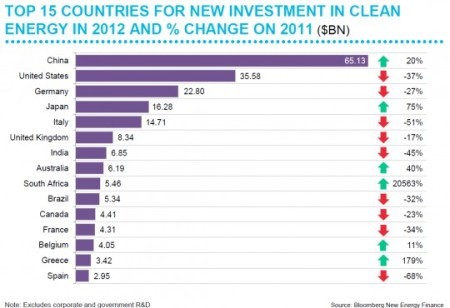 top-15-countries-for-new-investment-in-clean-energy-in-2012-and--change-on-2011_5186b6d38eaef_w540